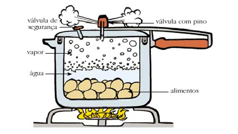 como-funciona-e-como-usar-panela-de-pressao-dicas-e-cuidados-para-cozinhar-com-seguranca-3