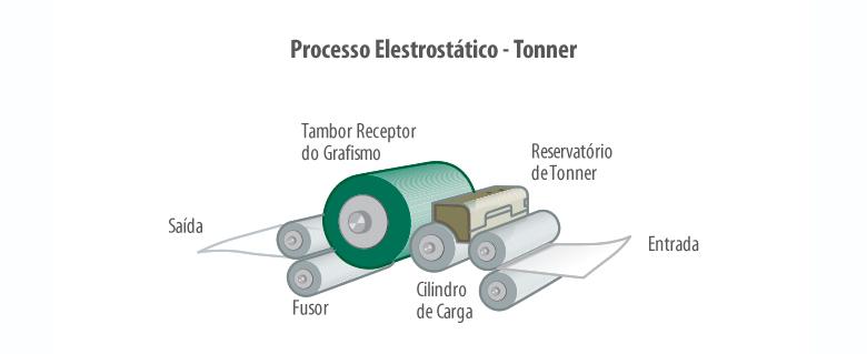 Como-é-feita-a-impressão-com-cartucho-de-toner