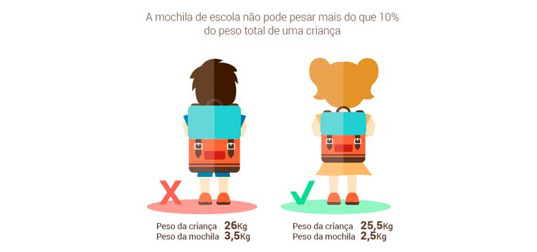 volta-as-aulas-como-escolher-a-mochila-ideal-de-acordo-com-peso-idade-e-altura-4